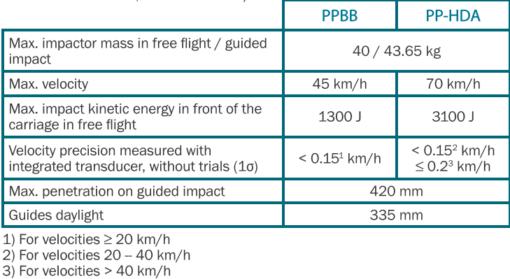 taula PPBBiPP-HDA